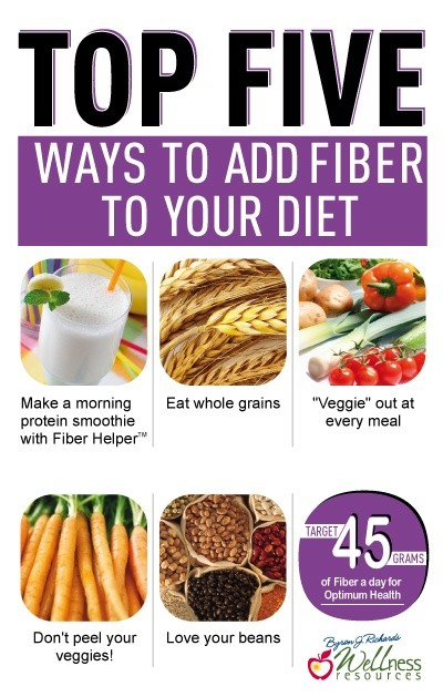 Top 5 Ways to add Fiber to Your Diet